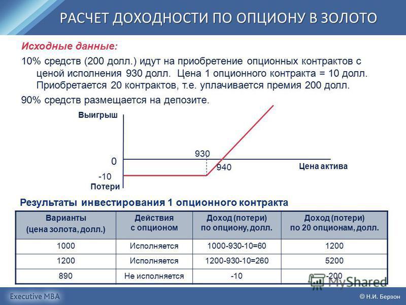 РАСЧЕТ ДОХОДНОСТИ ПО ОПЦИОНУ В ЗОЛОТО Н.И. Берзон Варианты (цена золота, долл.) Действия с опционом Доход (потери) по опциону, долл. Доход (потери) по 20 опционам, долл. 1000Исполняется 1000-930-10=601200 Исполняется 1200-930-10=2605200 890Не исполня