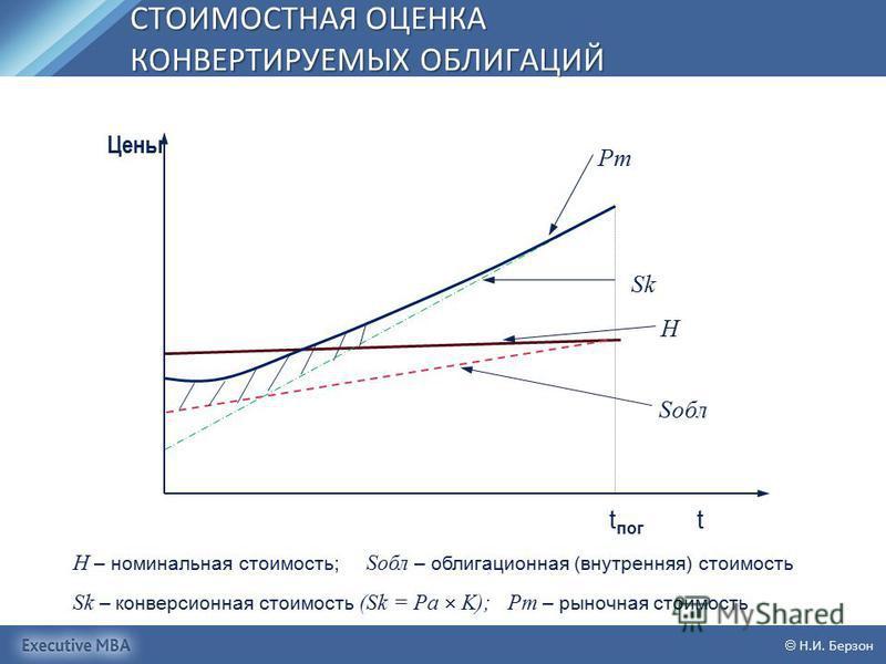 СТОИМОСТНАЯ ОЦЕНКА КОНВЕРТИРУЕМЫХ ОБЛИГАЦИЙ Н.И. Берзон H – номинальная стоимость; Sобл – облигационная (внутренняя) стоимость Sk – конверсионная стоимость (Sk = Pa K); Pm – рыночная стоимость t пог t Цены Pm Sk H Sобл