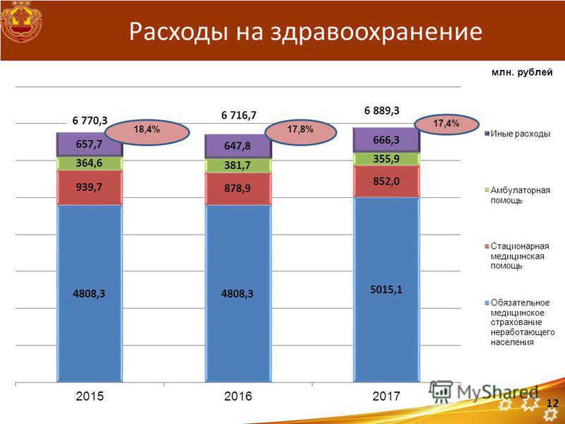 6 770,3 6 716,7 6 889,3 Расходы на здравоохранение 17,8% 17,4% 12 млн. рублей 18,4%