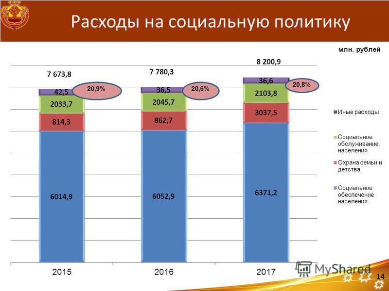 20,9% 7 673,8 7 780,3 8 200,9 Расходы на социальную политику 20,6% 20,8% 14 млн. рублей