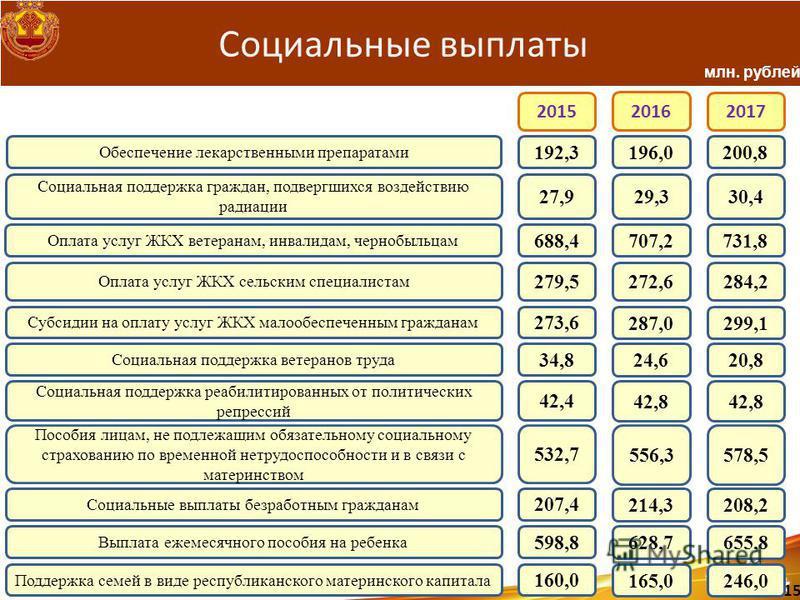Социальные выплаты Обеспечение лекарственными препаратами 192,3196,0200,8 Социальная поддержка граждан, подвергшихся воздействию радиации 27,929,330,4 Оплата услуг ЖКХ ветеранам, инвалидам, чернобыльцам 688,4707,2731,8 Оплата услуг ЖКХ сельским специ