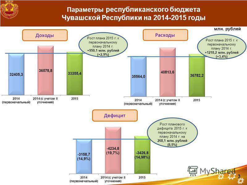 Доходы Расходы Дефицит Рост плана 2015 г. к первоначальному плану 2014 г. +950,1 млн. рублей (+2,9%) Рост плана 2015 г. к первоначальному плану 2014 г. +1218,2 млн. рублей (+3,4%) Рост планового дефицита 2015 г. к первоначальному плану 2014 г. на 268
