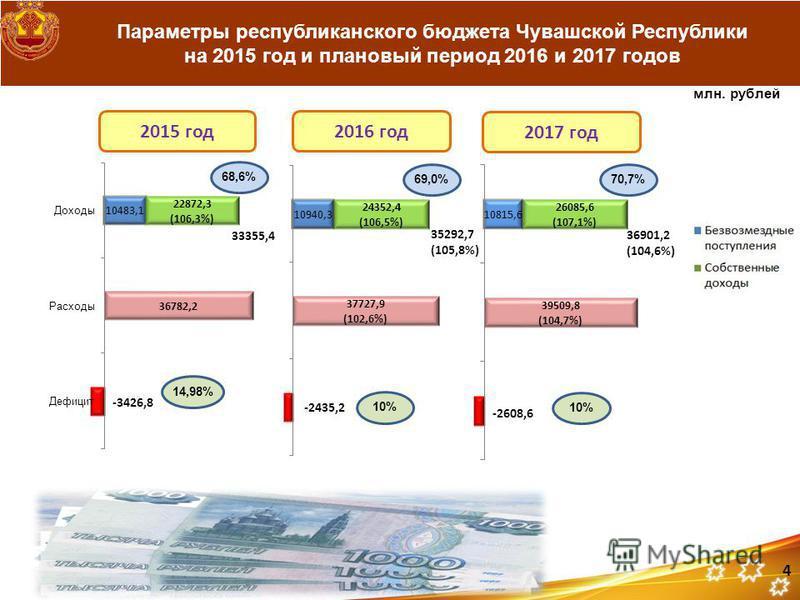 Параметры республиканского бюджета Чувашской Республики на 2015 год и плановый период 2016 и 2017 годов млн. рублей 4 2017 год 2016 год 2015 год 33355,4 35292,7 (105,8%) 36901,2 (104,6%) 68,6% 70,7%69,0% 14,98% 10%