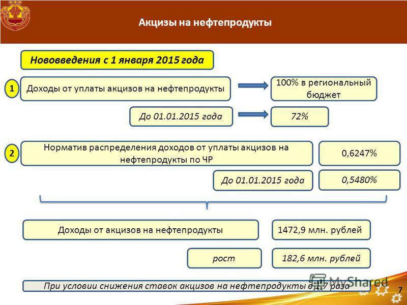 Акцизы на нефтепродукты Нововведения с 1 января 2015 года Доходы от уплаты акцизов на нефтепродукты До 01.01.2015 года Норматив распределения доходов от уплаты акцизов на нефтепродукты по ЧР 100% в региональный бюджет 72% Доходы от акцизов на нефтепр