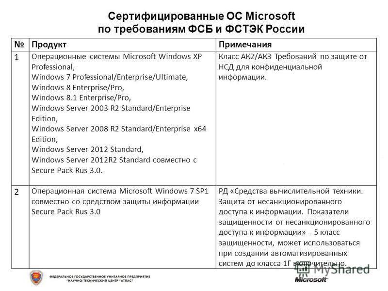 Продукт Примечания 1 Операционные системы Microsoft Windows XP Professional, Windows 7 Professional/Enterprise/Ultimate, Windows 8 Enterprise/Pro, Windows 8.1 Enterprise/Pro, Windows Server 2003 R2 Standard/Enterprise Edition, Windows Server 2008 R2
