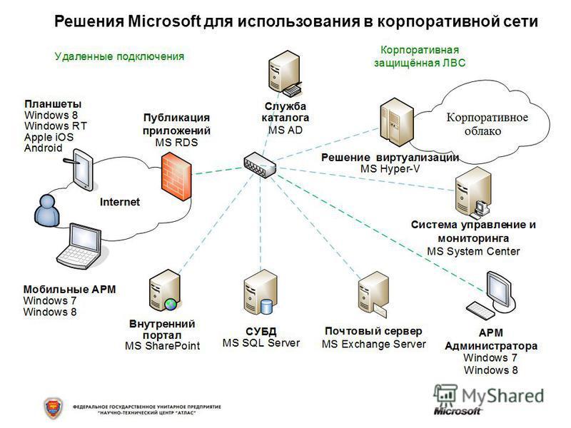 Решения Microsoft для использования в корпоративной сети