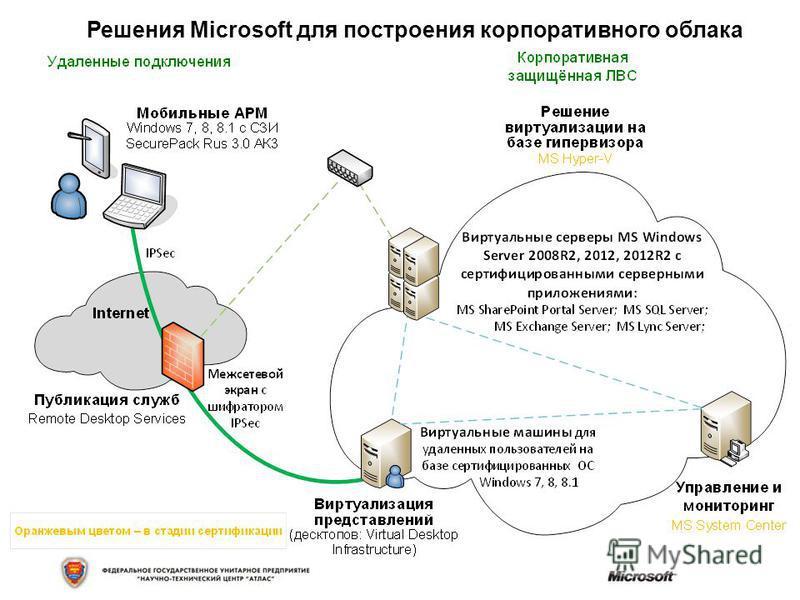 Решения Microsoft для построения корпоративного облака