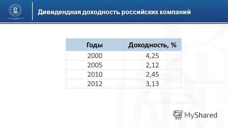 Дивидендная доходность российских компаний Годы Доходность, % 20004,25 20052,12 20102,45 20123,13