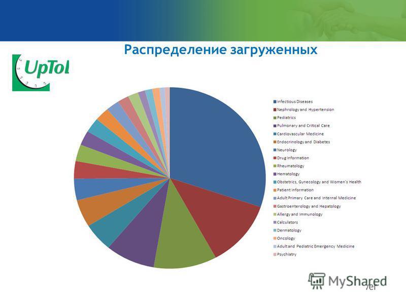 Распределение загруженных документов по темам