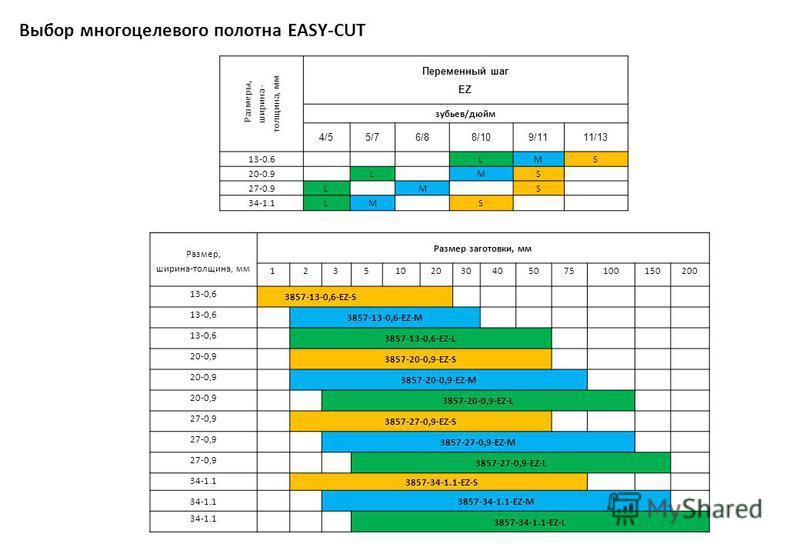 Выбор многоцелевого полотна EASY-CUT Размеры, ширина - толщина, мм Переменный шаг EZ зубьев/дюйм 4/55/76/88/109/1111/13 13-0.6LMS 20-0.9LMS 27-0.9LMS 34-1.1LMS Размер, ширина-толщина, мм Размер заготовки, мм 1235102030405075100150200 13-0,6 3857-13-0