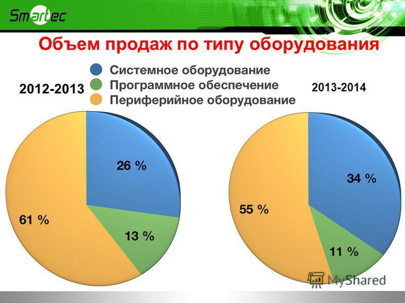 Объем продаж по типу оборудования 2012-2013 2013-2014