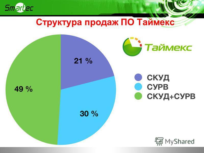 Структура продаж ПО Таймекс