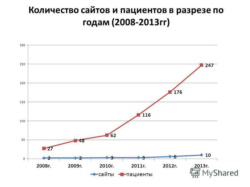 Количество сайтов и пациентов в разрезе по годам (2008-2013 гг)