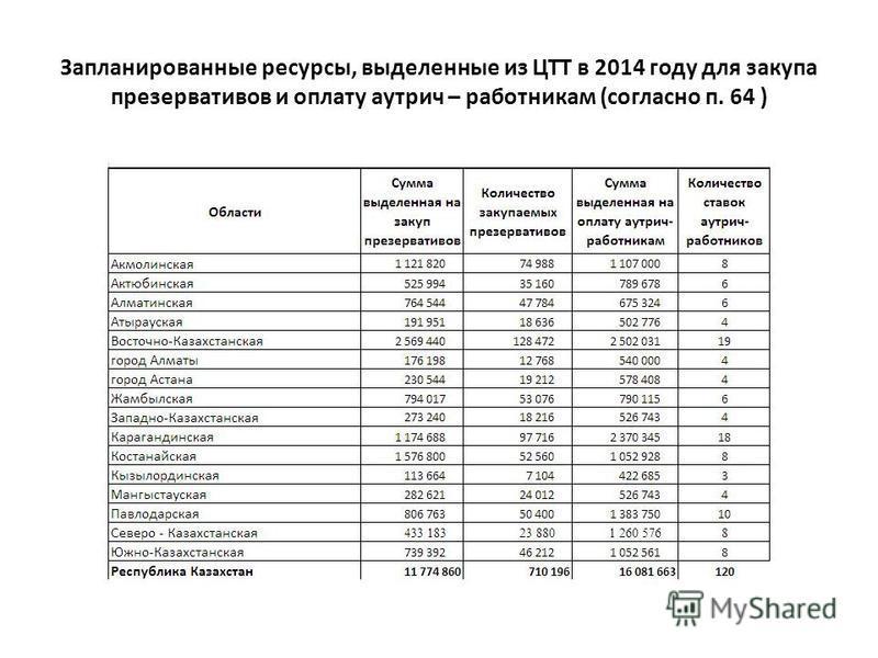 Запланированные ресурсы, выделенные из ЦТТ в 2014 году для закупа презервативов и оплату аутрич – работникам (согласно п. 64 )