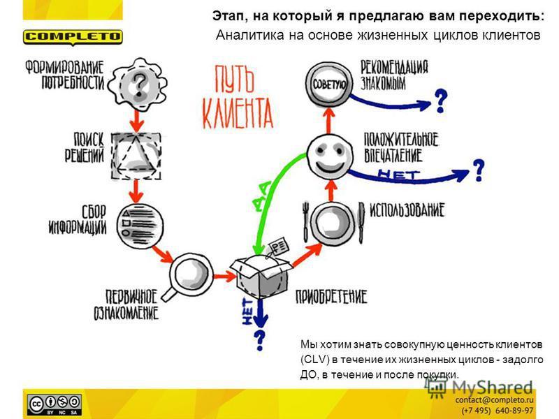Этап, на который я предлагаю вам переходить: Аналитика на основе жизненных циклов клиентов Мы хотим знать совокупную ценность клиентов (CLV) в течение их жизненных циклов - задолго ДО, в течение и после покупки.