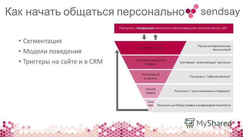 Как начать общаться персонально Сегментация Модели поведения Триггеры на сайте и в CRM