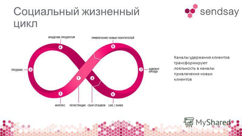 Социальный жизненный цикл Каналы удержания клиентов трансформируют лояльность в каналы привлечения новых клиентов