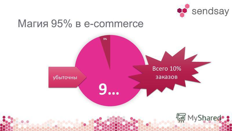 Магия 95% в e-commerce Всего 10% заказов Всего 10% заказов убыточны