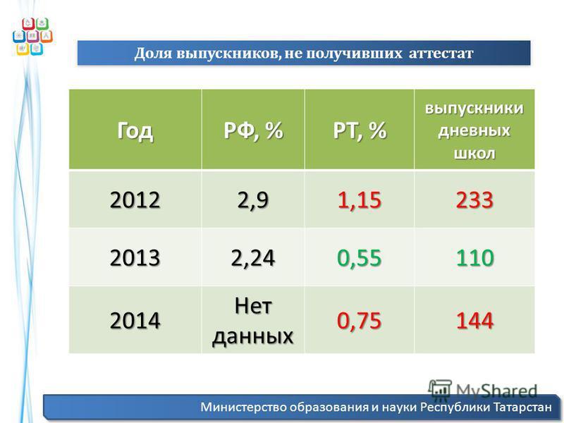 Министерство образования и науки Республики Татарстан Доля выпускников, не получивших аттестат Год РФ, % РТ, % выпускники дневных школ 20122,91,15233 20132,240,55110 2014 Нет данных 0,75144