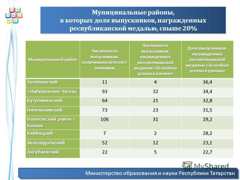 Министерство образования и науки Республики Татарстан Муниципальные районы, в которых доля выпускников, награжденных республиканской медалью, свыше 20% Муниципальные районы, в которых доля выпускников, награжденных республиканской медалью, свыше 20%