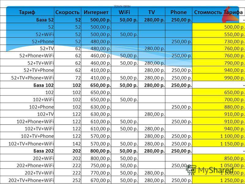 Услуги связи Тариф СкоростьИнтернетWiFiTVPhone Стоимость Тарифа База 5252500,00 р.50,00 р.280,00 р.250,00 р.- 52 500,00 р. 52+WiFi52500,00 р.50,00 р. 550,00 р. 52+Phone52480,00 р. 250,00 р.730,00 р. 52+TV62480,00 р. 280,00 р. 760,00 р. 52+Phone+WiFi6