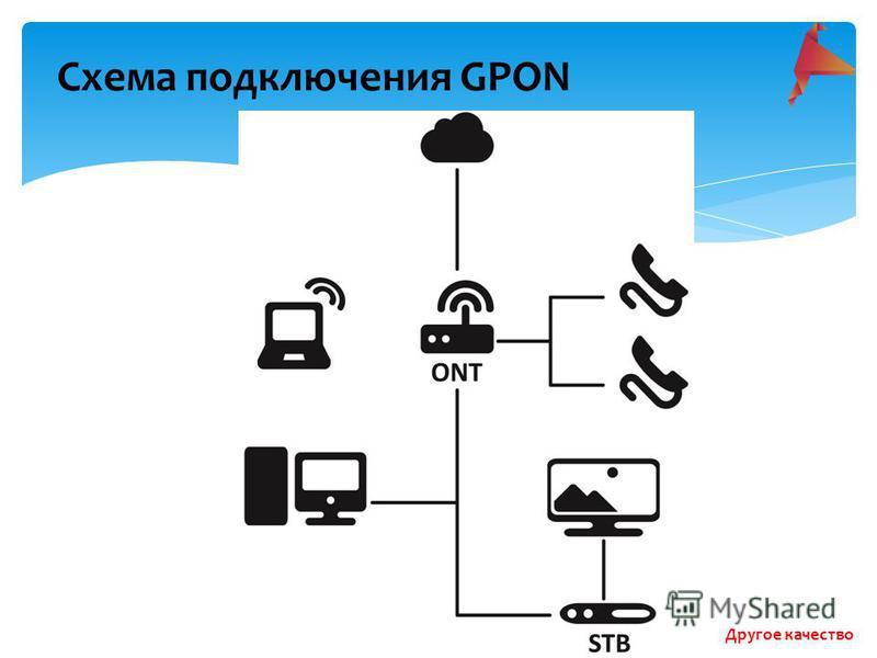 Схема подключения GPON Другое качество