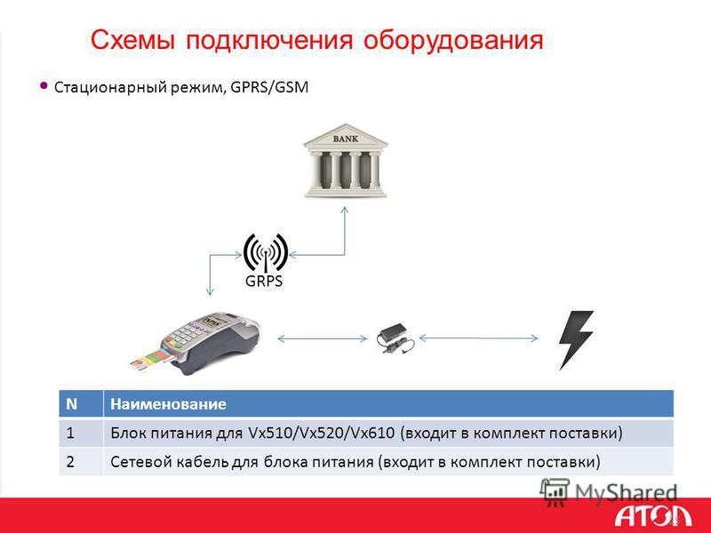 25 GRPS Стационарный режим, GPRS/GSM NНаименование 1Блок питания для Vx510/Vx520/Vx610 (входит в комплект поставки) 2Сетевой кабель для блока питания (входит в комплект поставки)