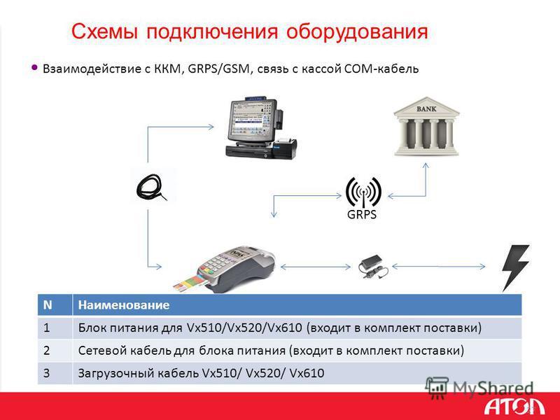 Схемы подключения оборудования 27 Взаимодействие с ККМ, GRPS/GSM, связь с кассой COM-кабель NНаименование 1Блок питания для Vx510/Vx520/Vx610 (входит в комплект поставки) 2Сетевой кабель для блока питания (входит в комплект поставки) 3Загрузочный каб
