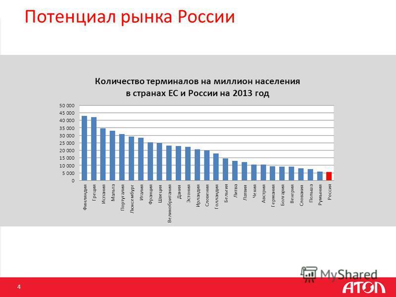 4 Потенциал рынка России