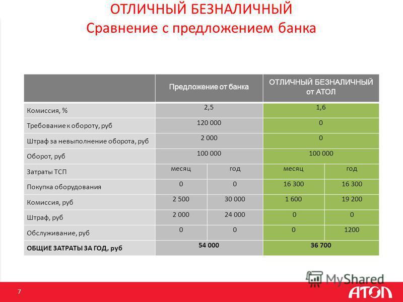 7 ОТЛИЧНЫЙ БЕЗНАЛИЧНЫЙ Сравнение с предложением банка Предложение от банка ОТЛИЧНЫЙ БЕЗНАЛИЧНЫЙ от АТОЛ Комиссия, % 2,51,6 Требование к обороту, руб 120 0000 Штраф за невыполнение оборота, руб 2 0000 Оборот, руб 100 000 Затраты ТСП месяцгодмесяцгод П