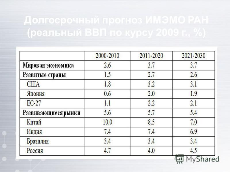 Долгосрочный прогноз ИМЭМО РАН (реальный ВВП по курсу 2009 г., %)