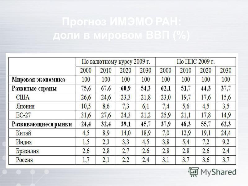 Прогноз ИМЭМО РАН: доли в мировом ВВП (%)