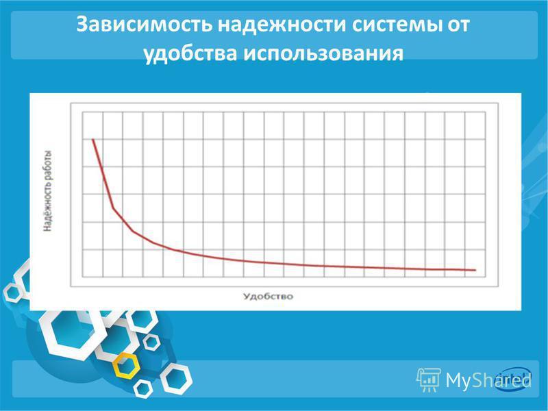 Зависимость надежности системы от удобства использования