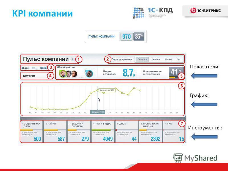KPI компании Инструменты: График: Показатели: