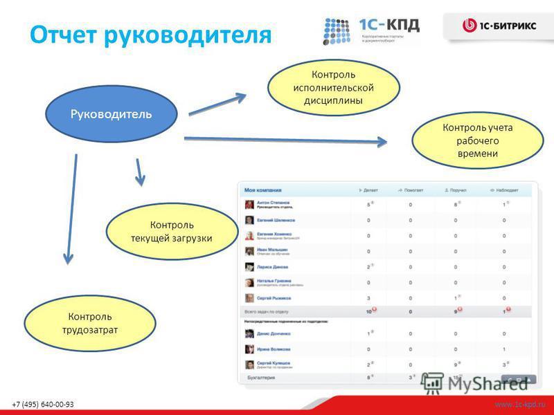 Отчет руководителя www.1c-kpd.ru+7 (495) 640-00-93 Руководитель Контроль исполнительской дисциплины Контроль текущей загрузки Контроль трудозатрат Контроль учета рабочего времени