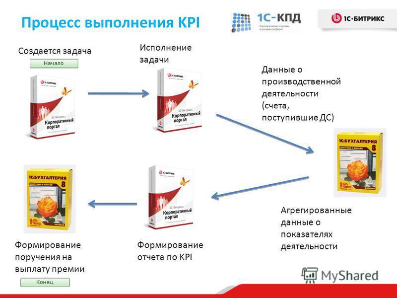 Процесс выполнения KPI Создается задача Исполнение задачи Формирование отчета по KPI Формирование поручения на выплату премии Данные о производственной деятельности (счета, поступившие ДС) Агрегированные данные о показателях деятельности