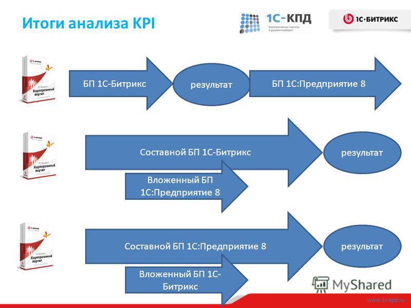 Итоги анализа KPI www.1c-kpd.ru БП 1С-Битрикс результат БП 1С:Предприятие 8 Составной БП 1С-Битрикс результат Вложенный БП 1С:Предприятие 8 Составной БП 1С:Предприятие 8 результат Вложенный БП 1С- Битрикс