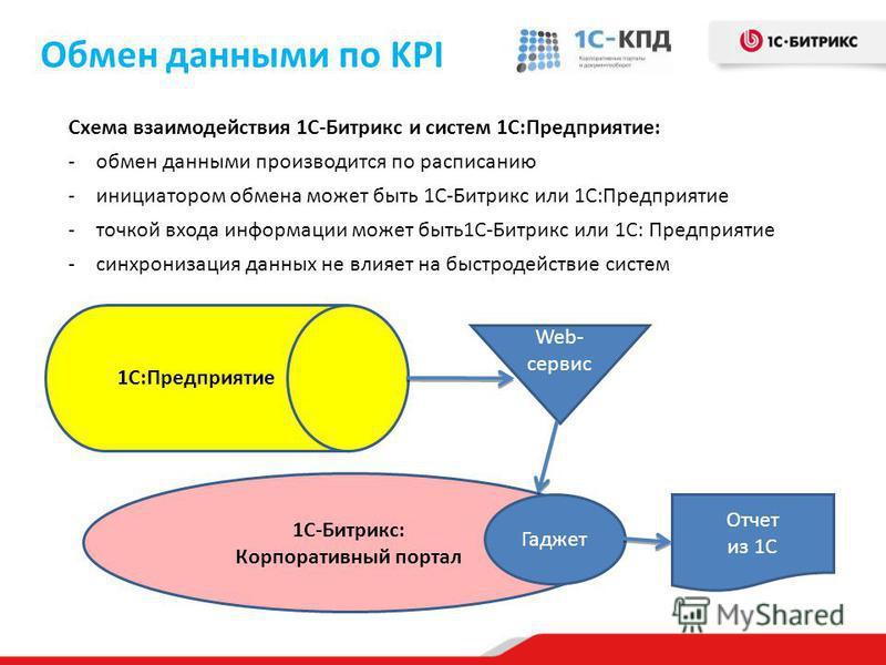 Обмен данными по KPI Схема взаимодействия 1С-Битрикс и систем 1С:Предприятие: -обмен данными производится по расписанию -инициатором обмена может быть 1С-Битрикс или 1С:Предприятие -точкой входа информации может быть 1С-Битрикс или 1С: Предприятие -с