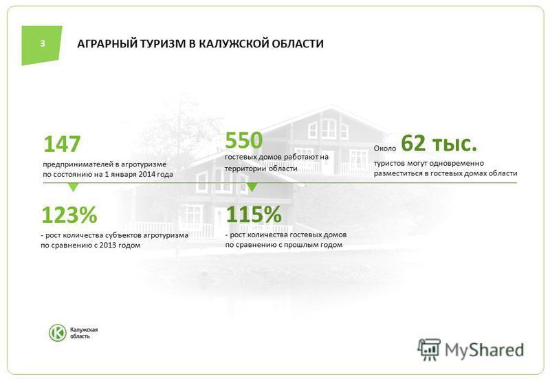 АГРАРНЫЙ ТУРИЗМ В КАЛУЖСКОЙ ОБЛАСТИ 3 Около 62 тыс. туристов могут одновременно разместиться в гостевых домах области 550 гостевых домов работают на территории области 147 предпринимателей в агротуризме по состоянию на 1 января 2014 года 123% - рост