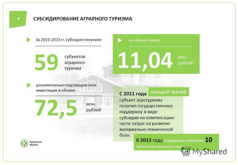 СУБСИДИРОВАНИЕ АГРАРНОГО ТУРИЗМА 4 С 2011 года субъект агротуризма получил государственную поддержку в виде субсидии на компенсацию части затрат на развитие материально-технической базы. каждый третий В 2013 году поддержку получили 10 субъектов аграр