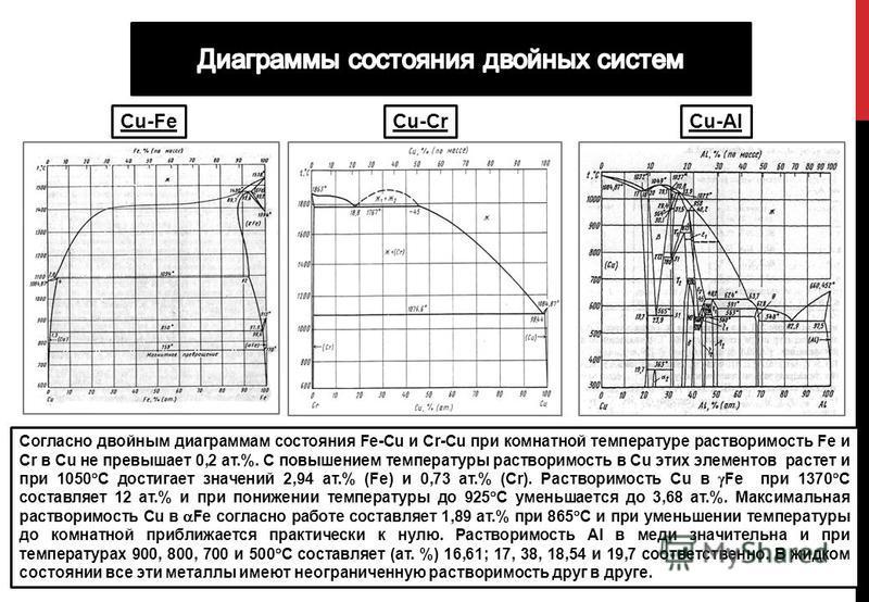 Согласно двойным диаграммам состояния Fe-Cu и Cr-Cu при комнатной температуре растворимость Fe и Cr в Cu не превышает 0,2 ат.%. С повышением температуры растворимость в Cu этих элементов растет и при 1050 С достигает значений 2,94 ат.% (Fe) и 0,73 ат