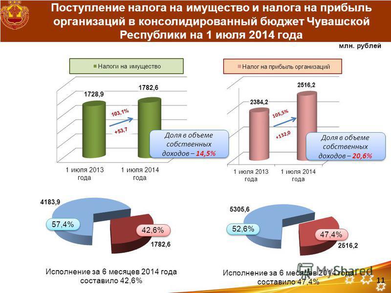 Поступление налога на имущество и налога на прибыль организаций в консолидированный бюджет Чувашской Республики на 1 июля 2014 года Доля в объеме собственных доходов – 14,5% Доля в объеме собственных доходов – 20,6% млн. рублей 11
