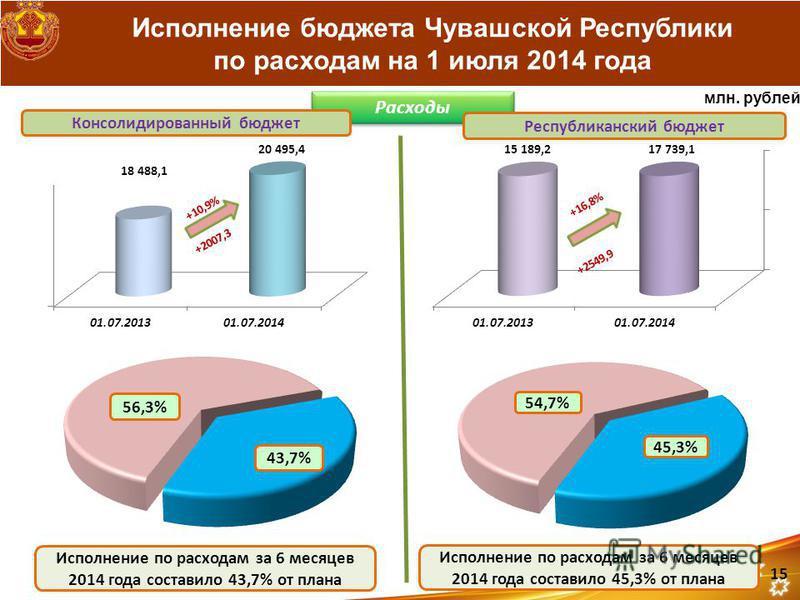 Исполнение бюджета Чувашской Республики по расходам на 1 июля 2014 года Расходы Консолидированный бюджет Республиканский бюджет Исполнение по расходам за 6 месяцев 2014 года составило 43,7% от плана Исполнение по расходам за 6 месяцев 2014 года соста