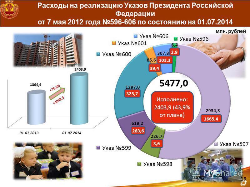 Расходы на реализацию Указов Президента Российской Федерации от 7 мая 2012 года 596-606 по состоянию на 01.07.2014 2,9 1665,4 3,6 263,6 325,7 103,3 39,4 млн. рублей 16