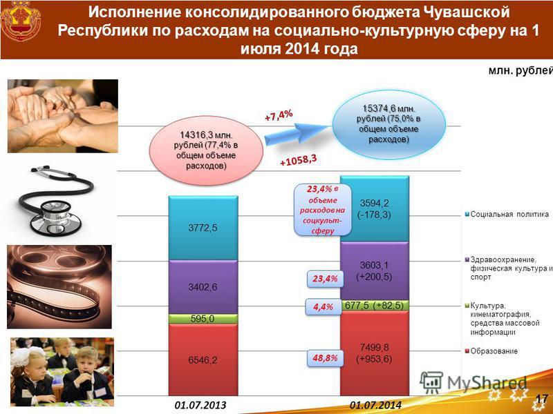 Исполнение консолидированного бюджета Чувашской Республики по расходам на социально-культурную сферу на 1 июля 2014 года 23,4% в объеме расходов на соцкульт- сферу 48,8% 4,4% 23,4%