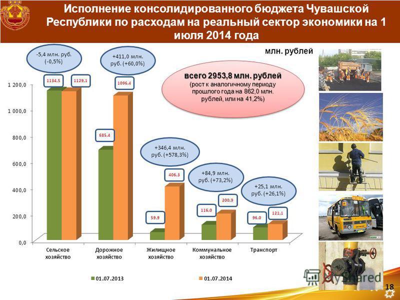 Исполнение консолидированного бюджета Чувашской Республики по расходам на реальный сектор экономики на 1 июля 2014 года 1134,51129,1 685,4 1096,4 59,9 406,3 116,0 200,9 96,0 121,1 +346,4 млн. руб. (+578,3%) +411,0 млн. руб. (+60,0%) -5,4 млн. руб. (-