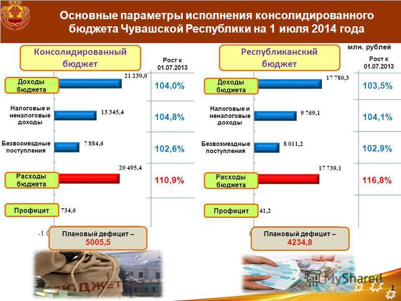 Основные параметры исполнения консолидированного бюджета Чувашской Республики на 1 июля 2014 года млн. рублей Рост к 01.07.2013 104,0% 104,8% 102,6% 110,9% Консолидированный бюджет Республиканский бюджет Рост к 01.07.2013 103,5% 104,1% 102,9% 116,8%