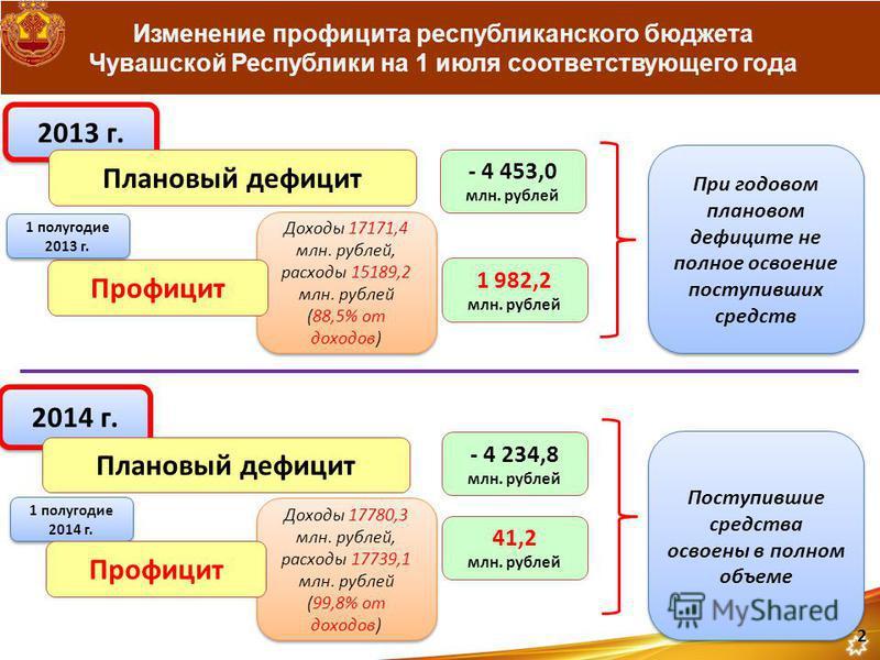 Доходы 17780,3 млн. рублей, расходы 17739,1 млн. рублей (99,8% от доходов) Доходы 17780,3 млн. рублей, расходы 17739,1 млн. рублей (99,8% от доходов) Доходы 17171,4 млн. рублей, расходы 15189,2 млн. рублей (88,5% от доходов) Доходы 17171,4 млн. рубле