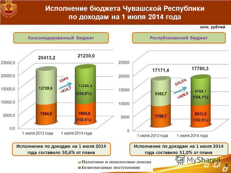 Исполнение бюджета Чувашской Республики по доходам на 1 июля 2014 года Исполнение по доходам на 1 июля 2014 года составило 51,0% от плана (104,1%) (102,9%) Республиканский бюджет Консолидированный бюджет Исполнение по доходам на 1 июля 2014 года сост