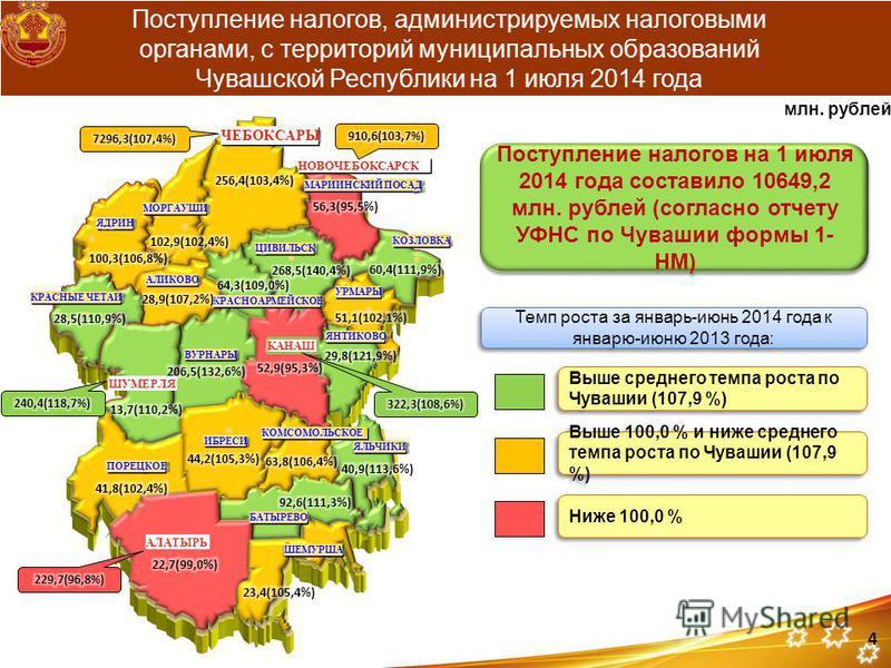 Поступление налогов, администрируемых налоговыми органами, с территорий муниципальных образований Чувашской Республики на 1 июля 2014 года Поступление налогов на 1 июля 2014 года составило 10649,2 млн. рублей (согласно отчету УФНС по Чувашии формы 1-